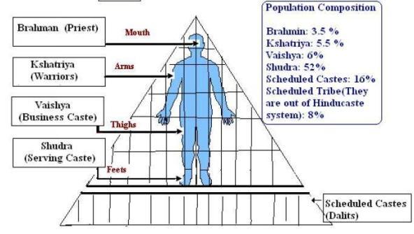 of Caste System